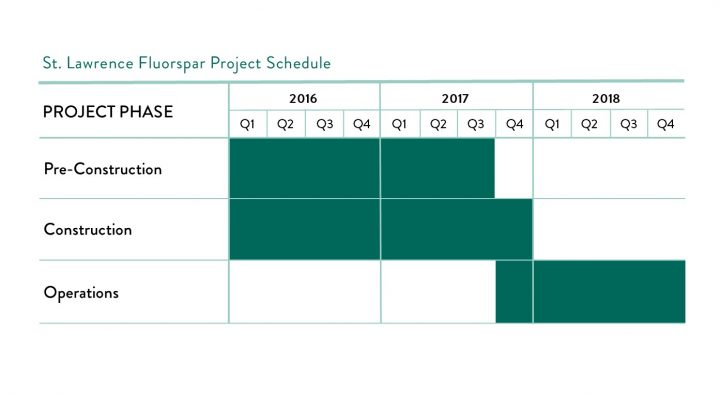 Project Schedule Timeline